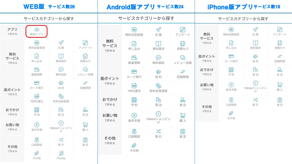 ポイントタウン アプリ版とWEB版の違い 比較表