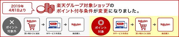 楽天グループの対象ショップのポイント付与条件が2019年04月01日に変更となりました。